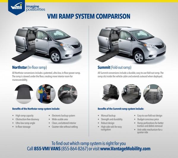 VMI Ramp System Comparison Infographic