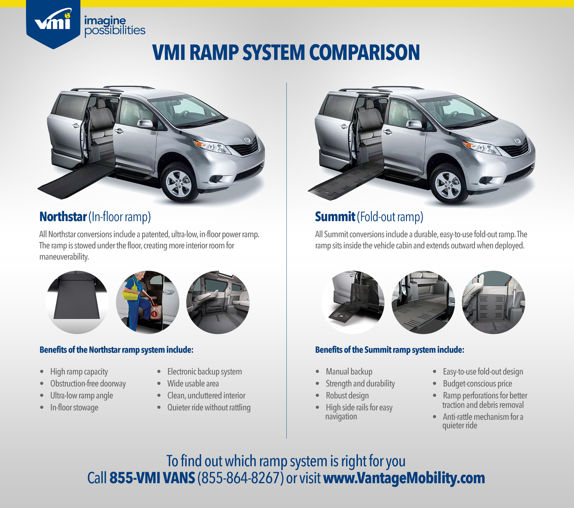 VMI Ramp System Comparison Infographic