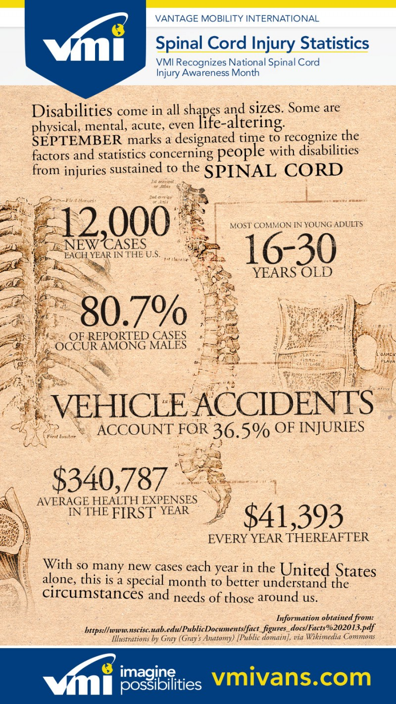 Spinal Cord Injury Awareness Month Infographic and stats